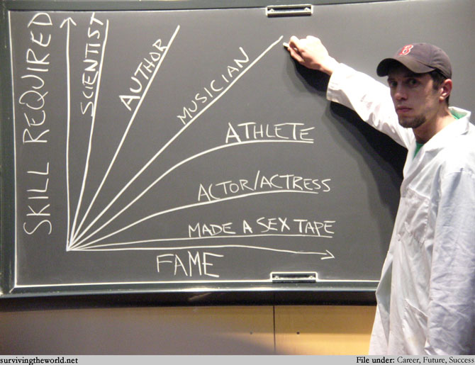 Fame Vs. Skilled Required Graph